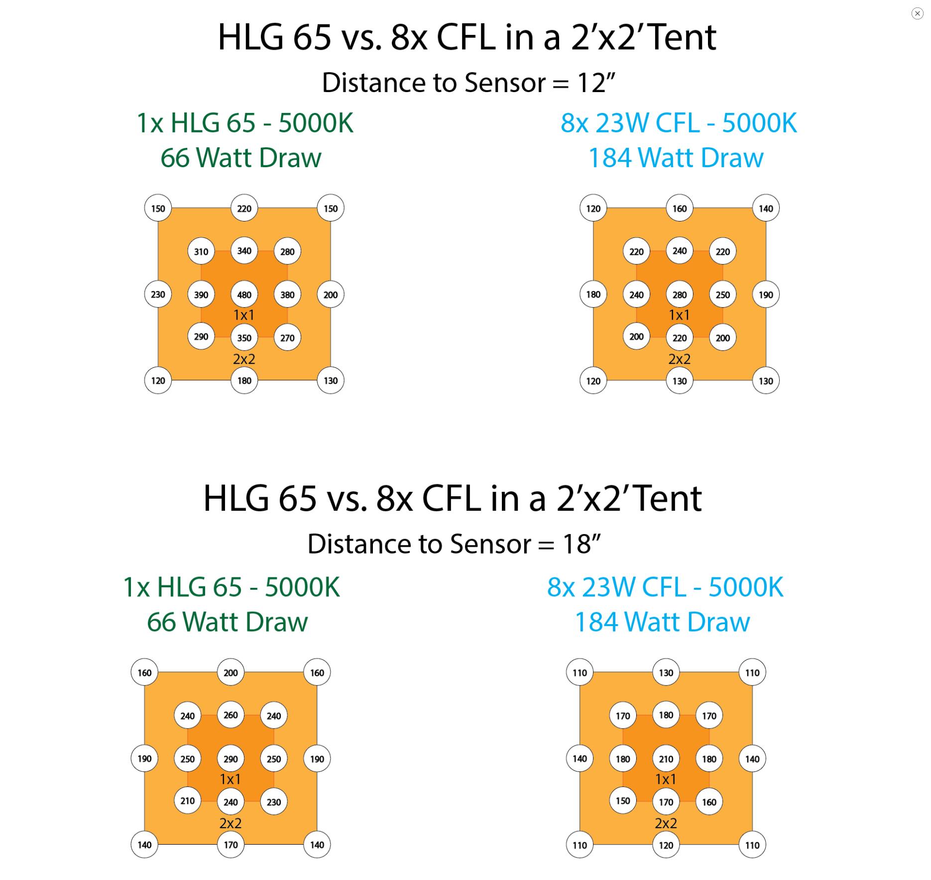 hlg-65-vs-cfl.jpg