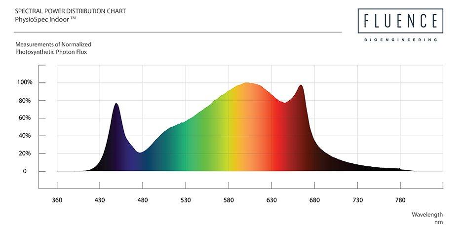 spectre fluence spydr2x
