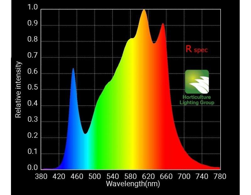 hlg 260w kit spectre