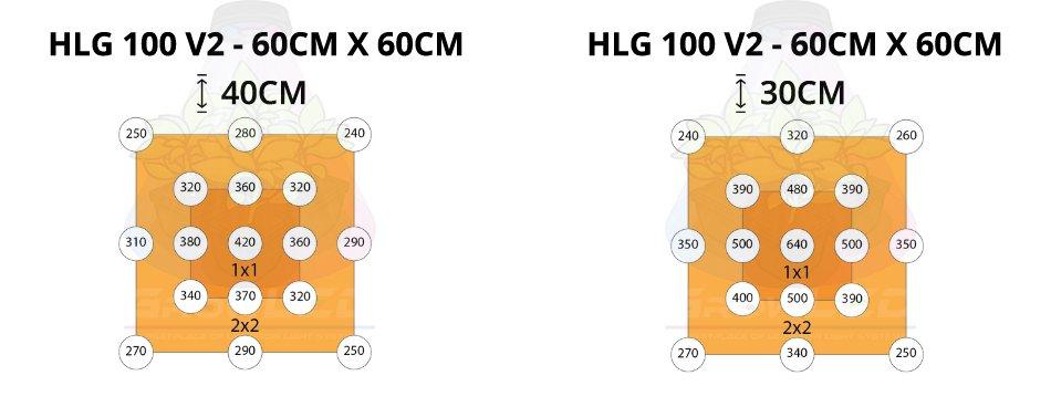 mesures led horticole hlg 100 v2