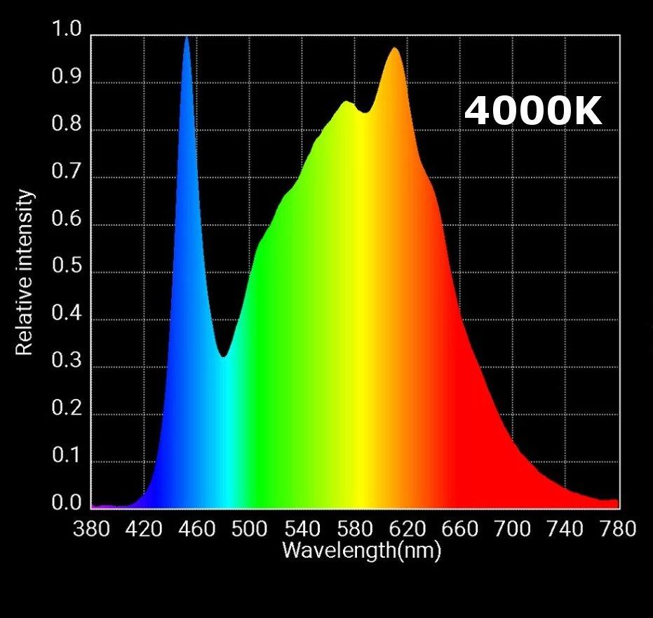 hlg 65 v2 spectrum