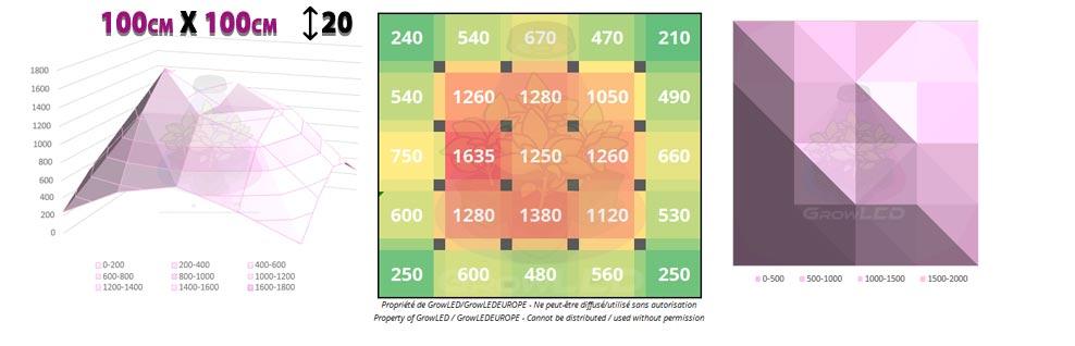 lumatek attis 300w tests mesures 100cmx100cm 20cm